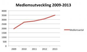 medlemsutveckling2009_2013